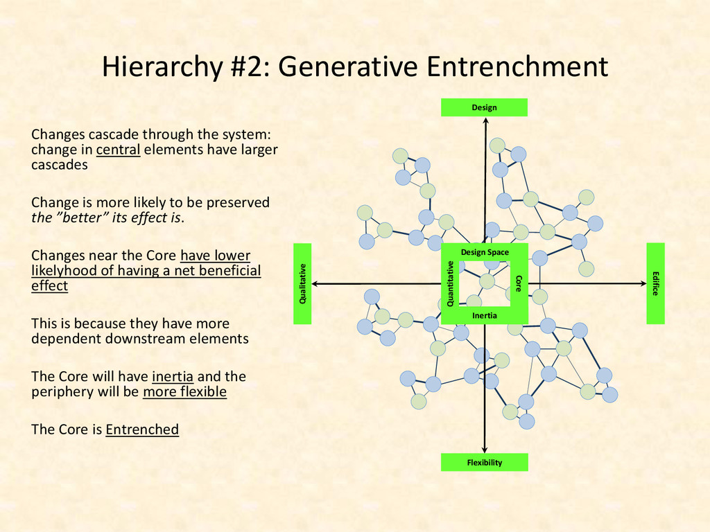 Hierarchy #2: Generative Entrenchment Changes c...