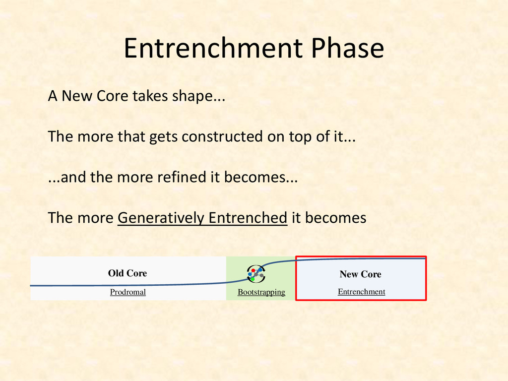 Entrenchment Phase Prodromal Bootstrapping Entr...