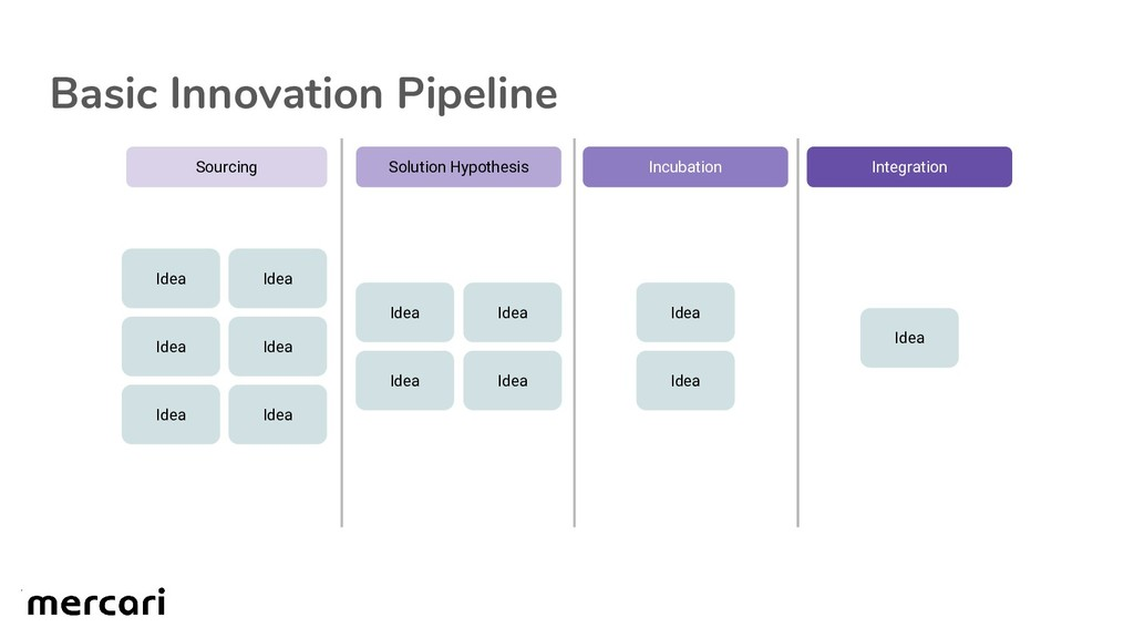Basic Innovation Pipeline Idea Idea Idea Idea I...