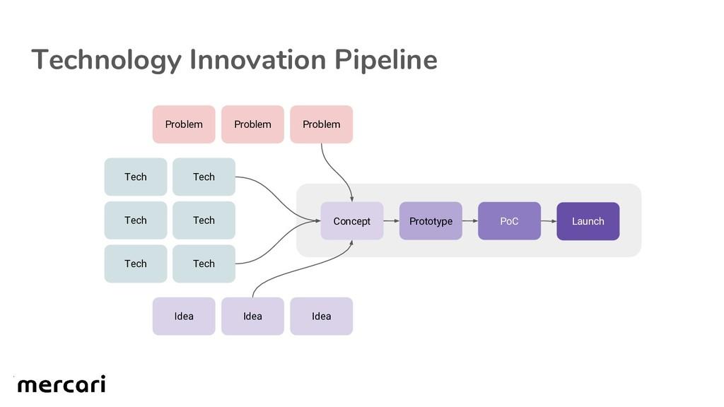 Technology Innovation Pipeline Tech Tech Tech I...