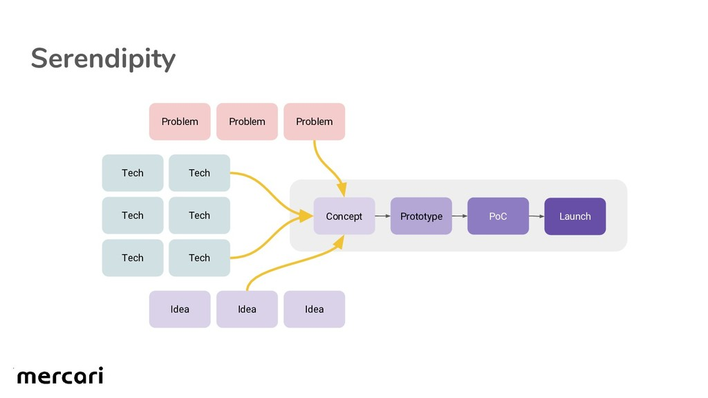 Serendipity Tech Tech Tech Idea Idea Idea Probl...