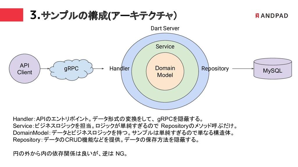 3.サンプルの構成(アーキテクチャ) Repository MySQL Domain Mode...