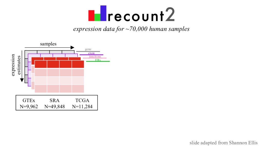 expression data for ~70,000 human samples GTEx ...