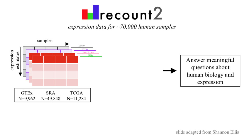 expression data for ~70,000 human samples Answe...