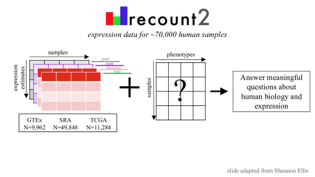 expression data for ~70,000 human samples sampl...