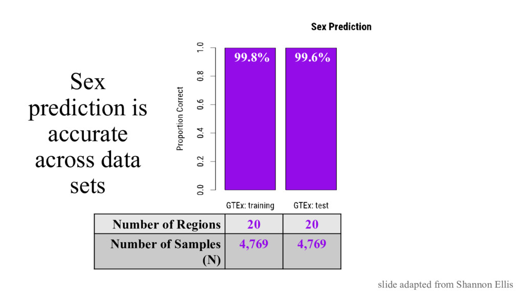 Sex prediction is accurate across data sets Num...