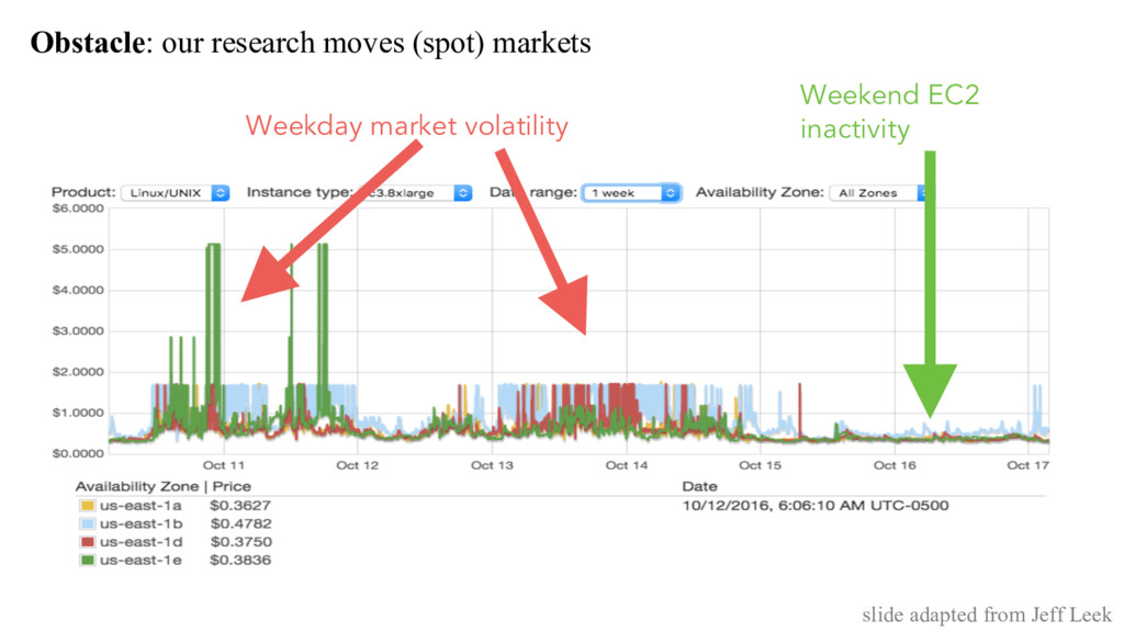 Obstacle: our research moves (spot) markets Wee...