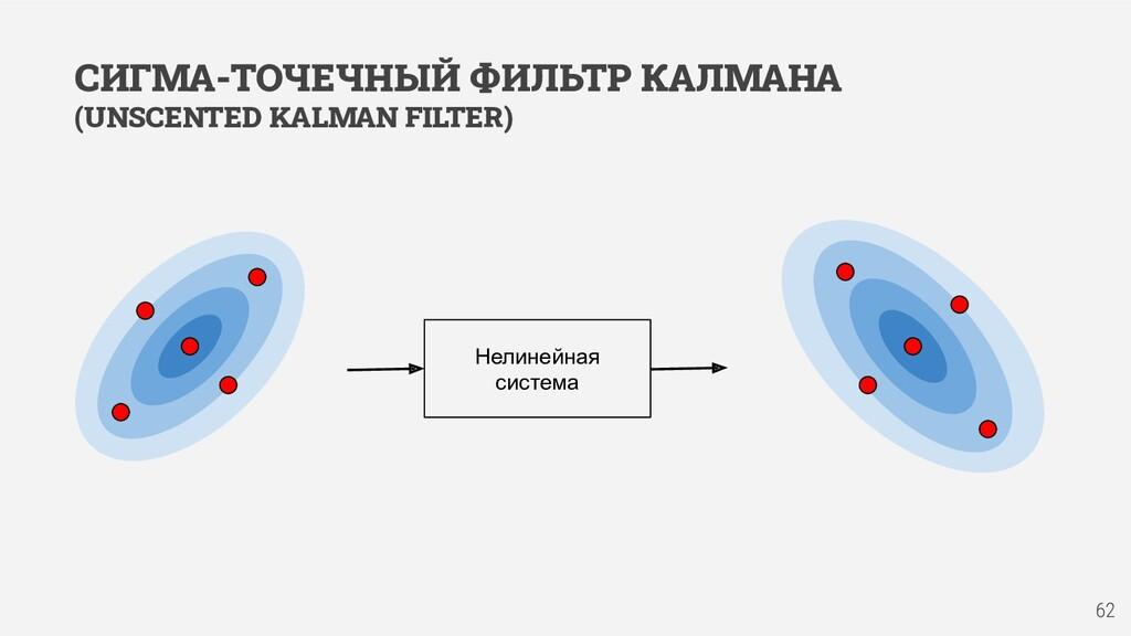 СИГМА-ТОЧЕЧНЫЙ ФИЛЬТР КАЛМАНА (UNSCENTED KALMAN...