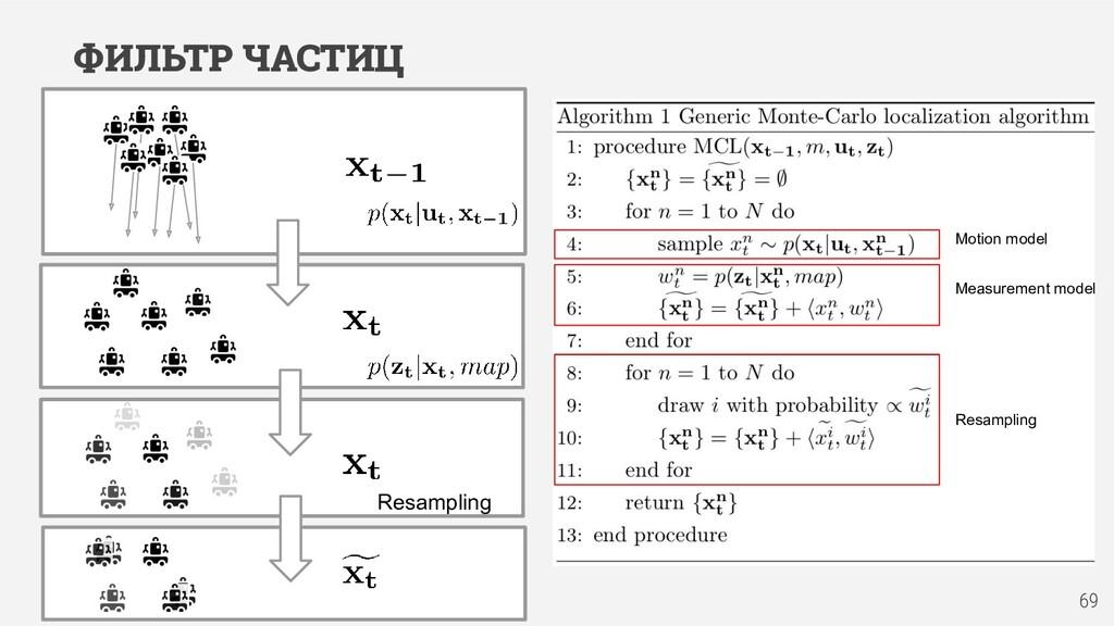 Resampling Motion model Measurement model Resam...