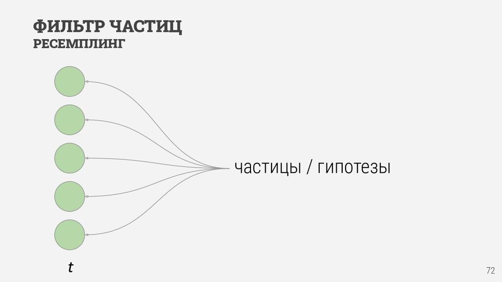 ФИЛЬТР ЧАСТИЦ РЕСЕМПЛИНГ частицы / гипотезы 72