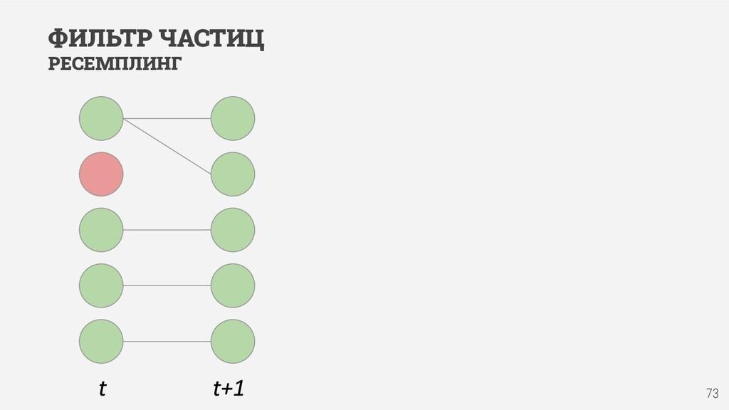73 ФИЛЬТР ЧАСТИЦ РЕСЕМПЛИНГ