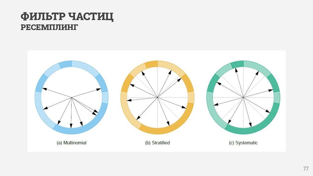 77 ФИЛЬТР ЧАСТИЦ РЕСЕМПЛИНГ