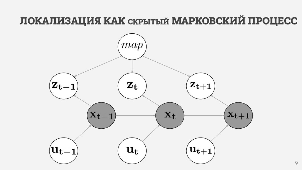 ЛОКАЛИЗАЦИЯ КАК СКРЫТЫЙ МАРКОВСКИЙ ПРОЦЕСС 9