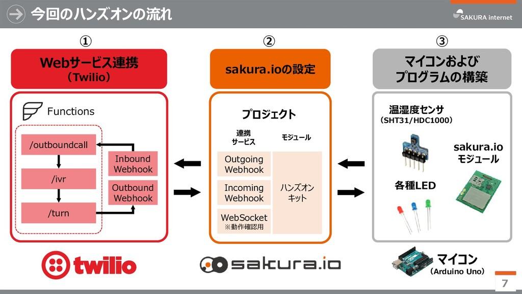 Webサービス連携 (Twilio) ① 今回のハンズオンの流れ 7 ② マイコンおよび プロ...