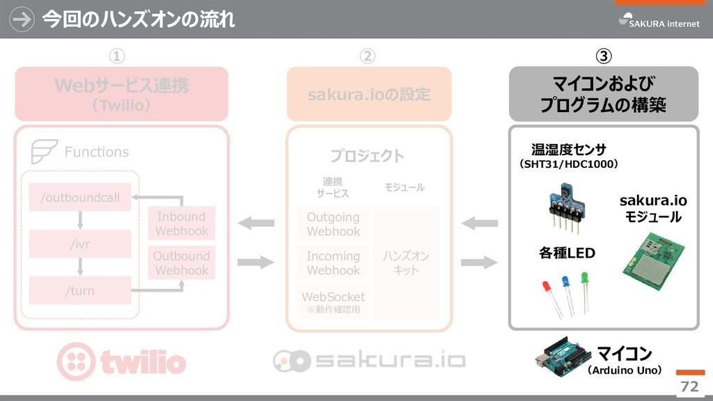 Webサービス連携 (Twilio) ① 今回のハンズオンの流れ 72 ② マイコンおよび プ...