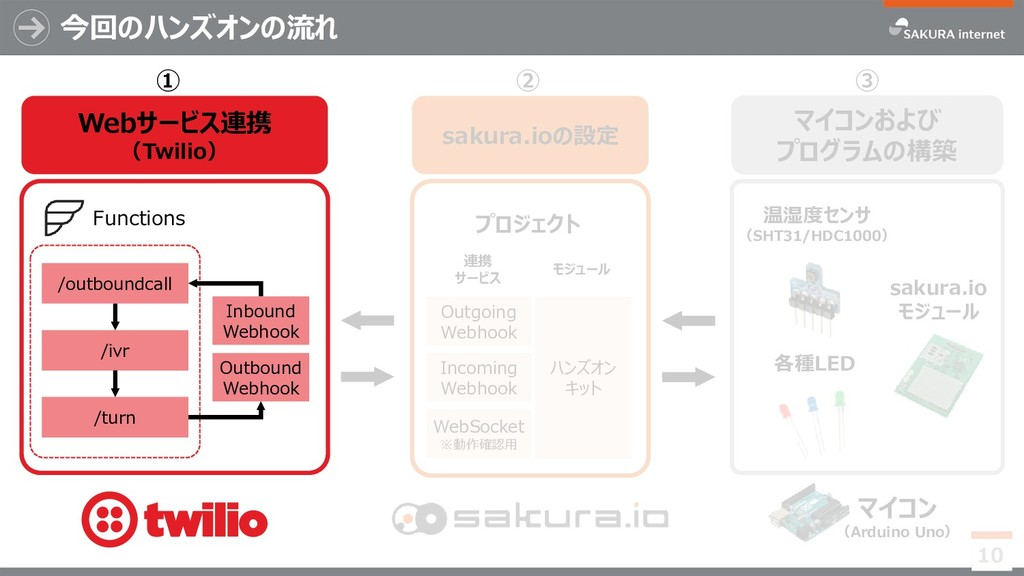Webサービス連携 (Twilio) ① 今回のハンズオンの流れ 10 ② マイコンおよび プ...