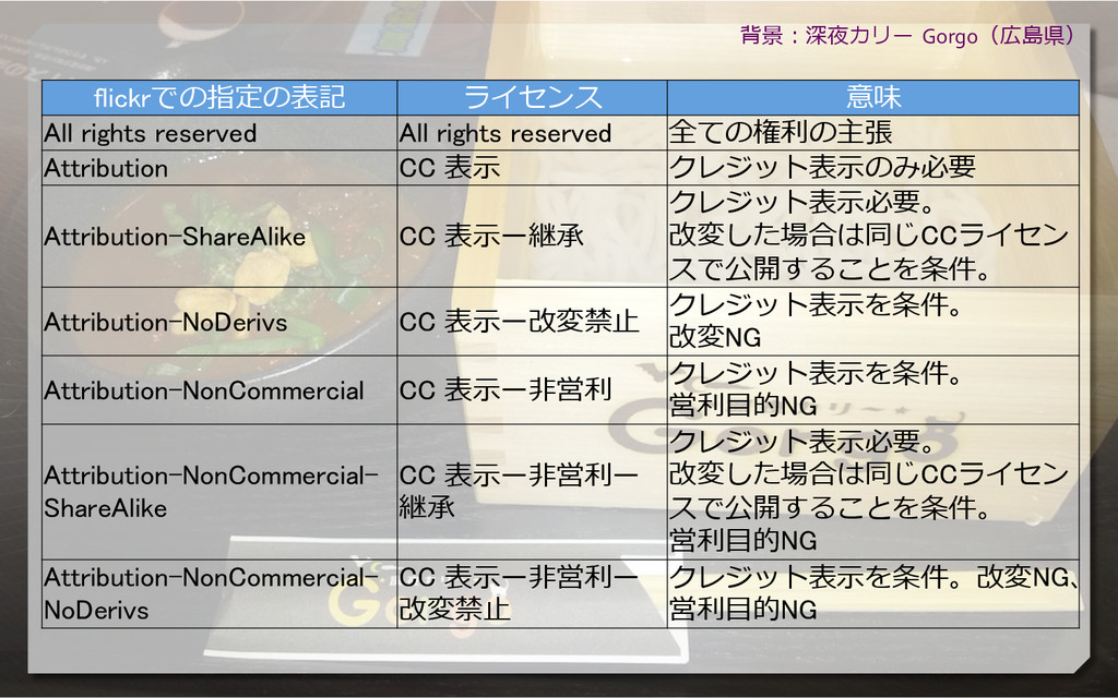 flickrでの指定の表記 ライセンス 意味 All rights reserved Al...