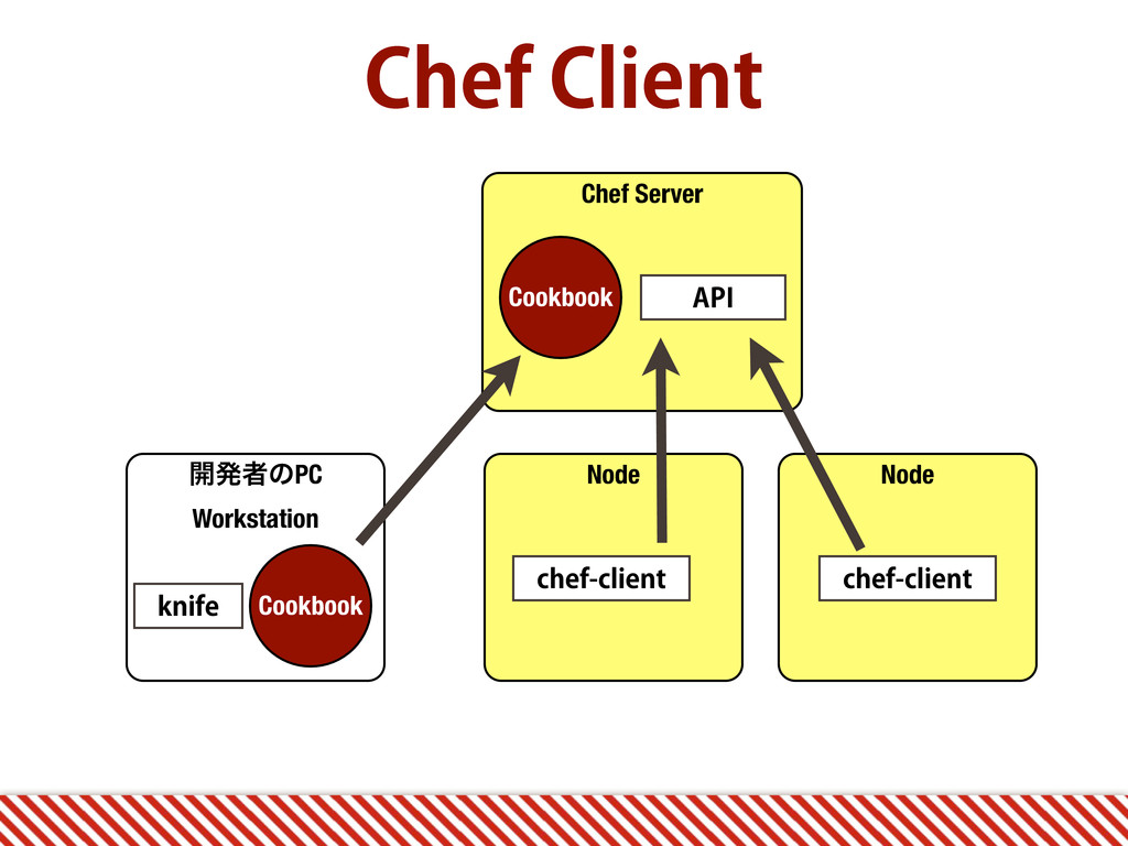 Chef Server $IFG$MJFOU ։ൃऀͷPC Workstation Node...