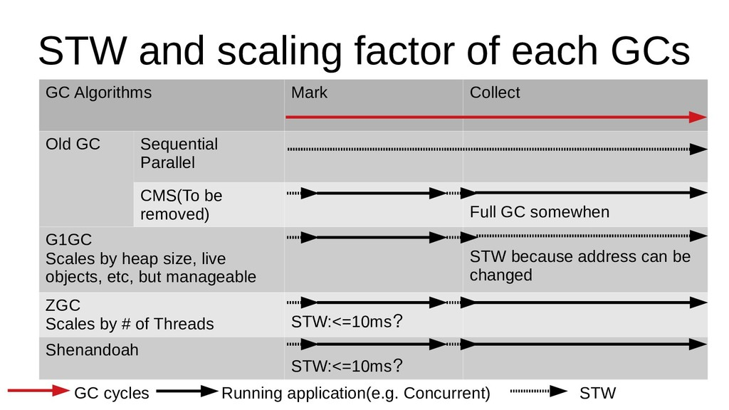 STW and scaling factor of each GCs GC Algorithm...