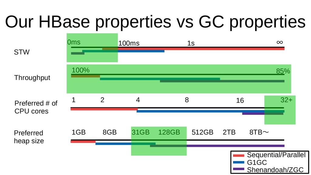 Our HBase properties vs GC properties STW Throu...