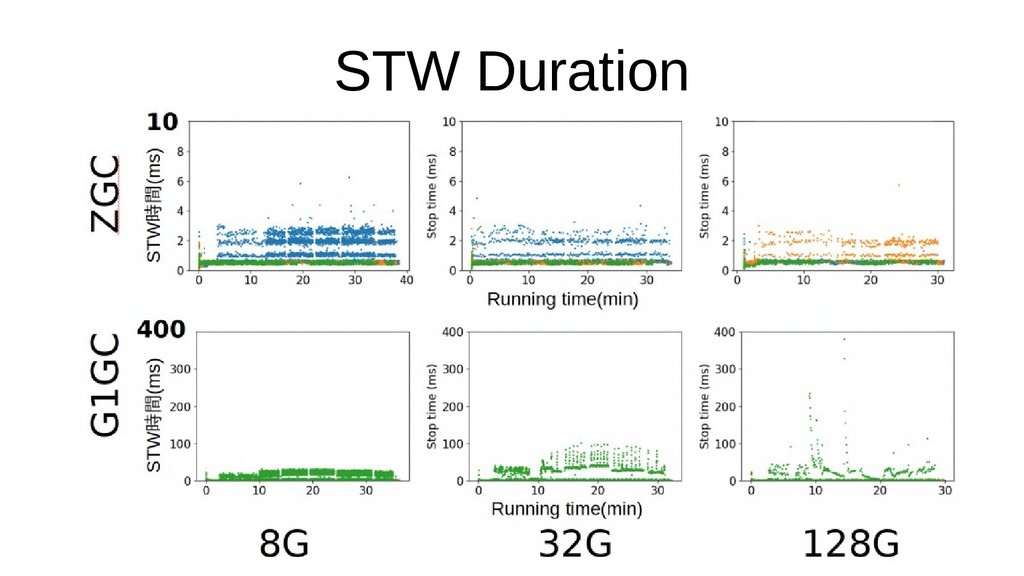 STW Duration