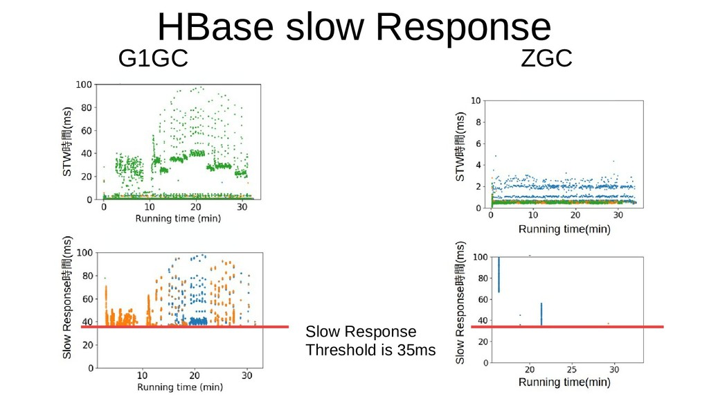 HBase slow Response G1GC ZGC Slow Response Thre...