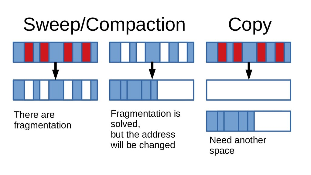 There are fragmentation Fragmentation is solved...