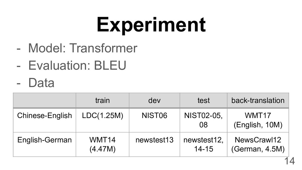 Experiment - Model: Transformer - Evaluation: B...