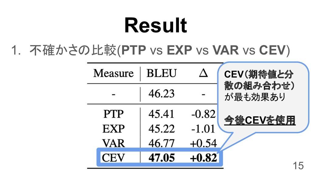 Result 1. 不確かさの比較(PTP vs EXP vs VAR vs CEV) 15 ...