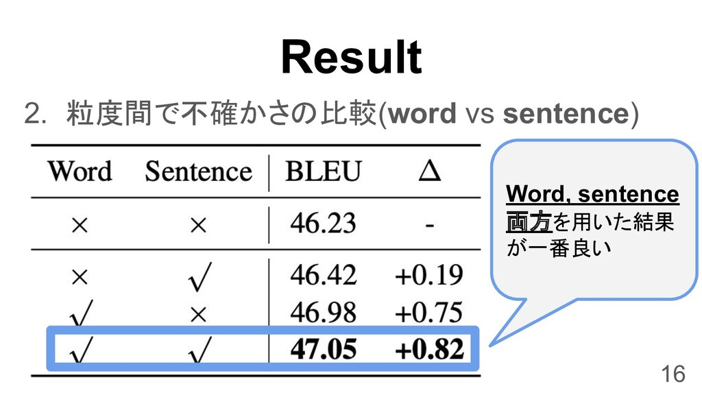 Result 2. 粒度間で不確かさの比較(word vs sentence) 16 Word...