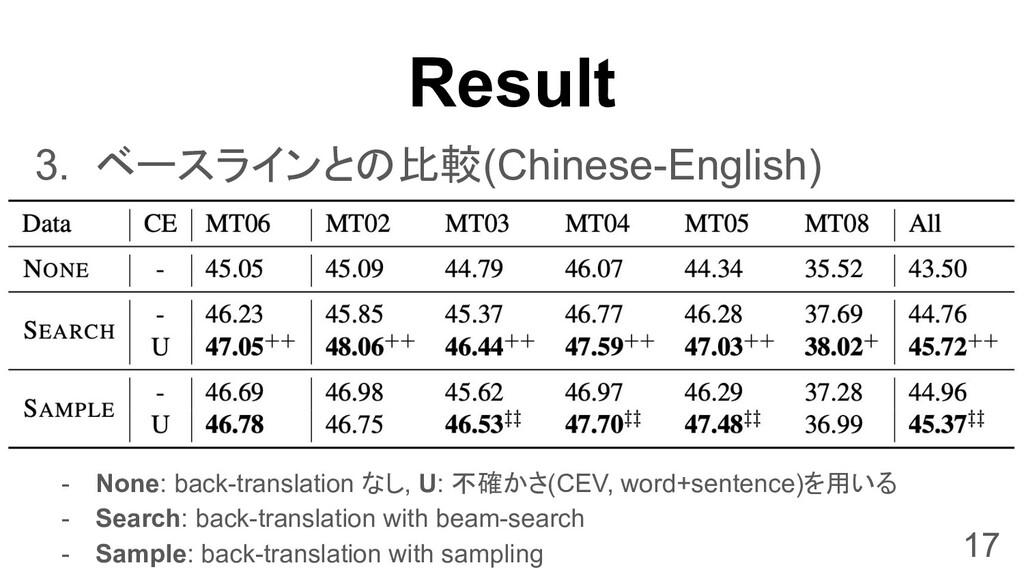 Result 3. ベースラインとの比較(Chinese-English) - None: b...