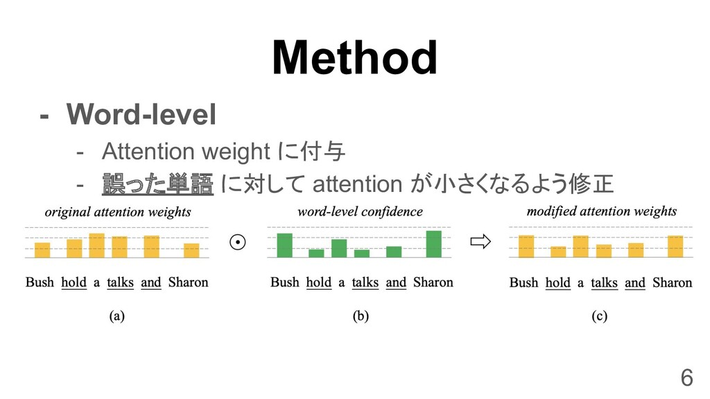 Method - Word-level - Attention weight に付与 - 誤っ...