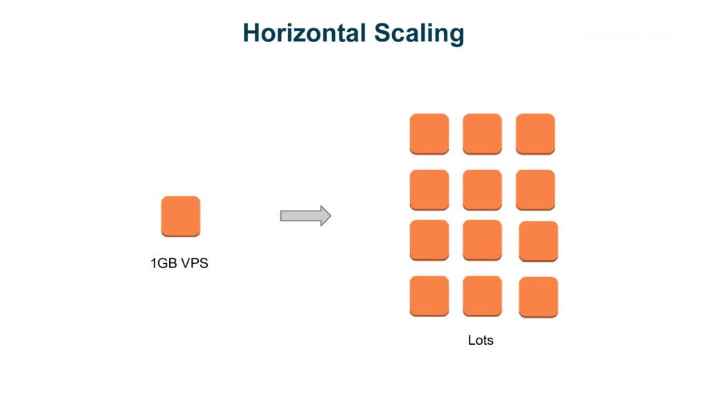 Horizontal Scaling 1GB VPS Lots