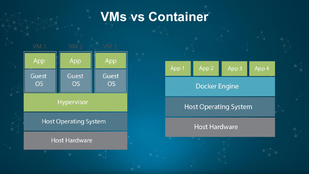 VMs vs Container