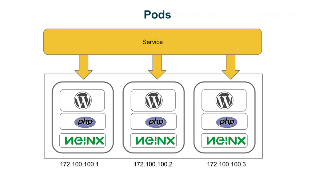 Pods Service 172.100.100.1 172.100.100.2 172.10...