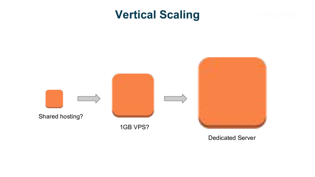 Vertical Scaling Shared hosting? 1GB VPS? Dedic...
