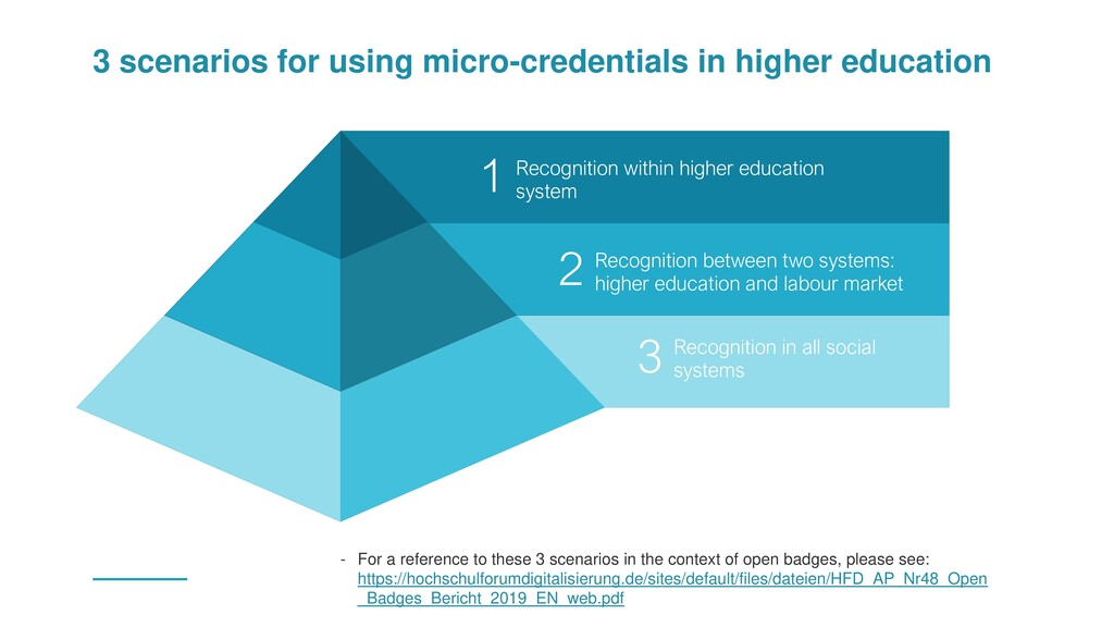 3 scenarios for using micro-credentials in high...