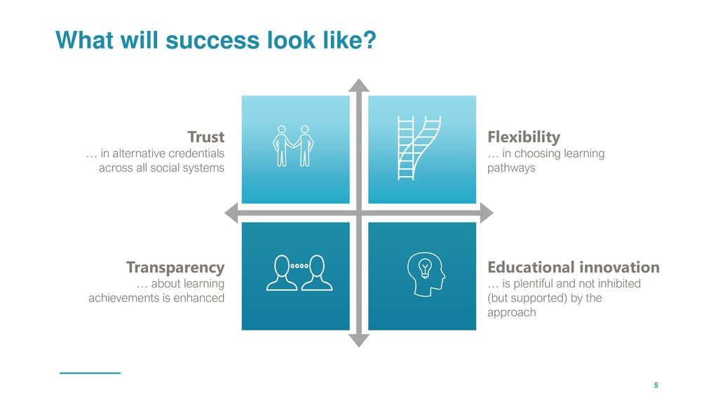 What will success look like? 5 Flexibility … in...