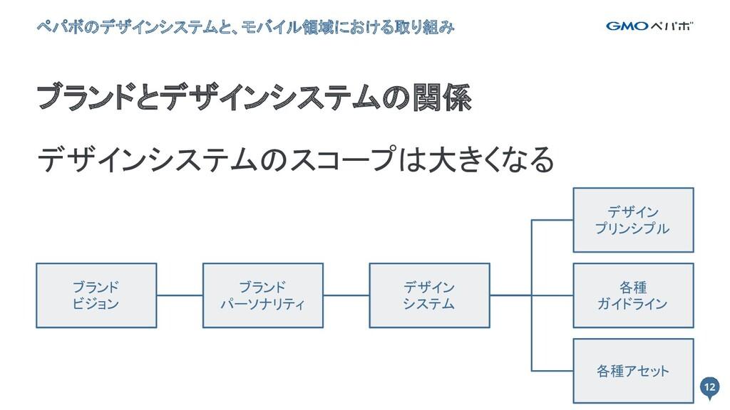 12 12 ブランドとデザインシステムの関係 ペパボのデザインシステムと、モバイル領域における...