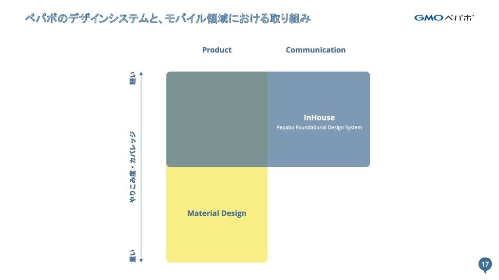 17 ペパボのデザインシステムと、モバイル領域における取り組み 17