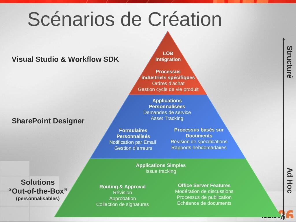 Scénarios de Création Visual Studio & Workflow ...