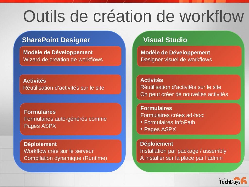Outils de création de workflow SharePoint Desig...