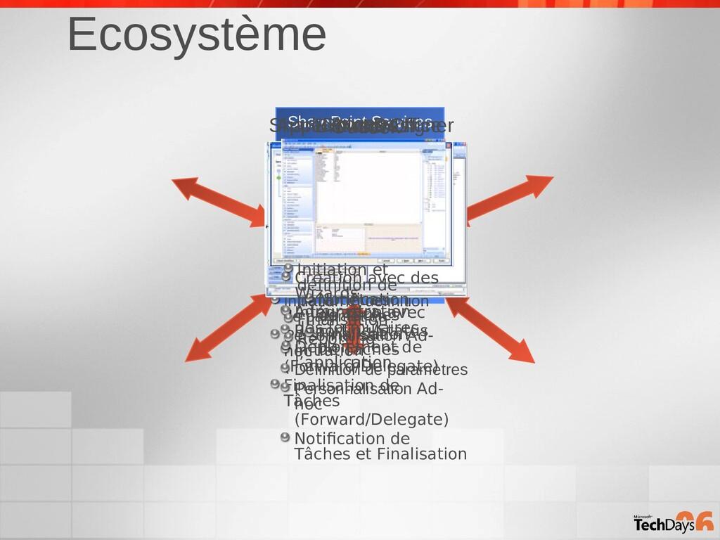 Ecosystème SharePoint Services WF Web Service H...