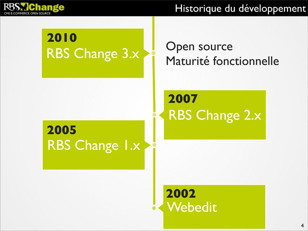 CMS E-COMMERCE OPEN SOURCE Historique du dévelo...