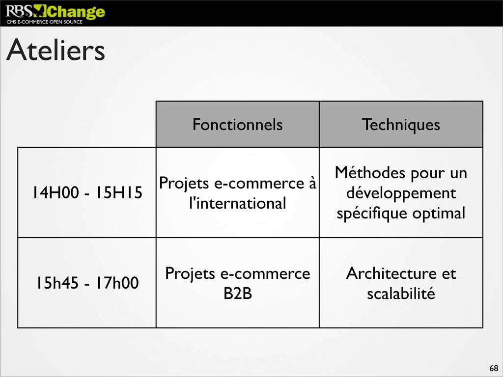 CMS E-COMMERCE OPEN SOURCE 68 Ateliers Fonction...