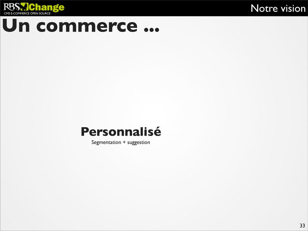 CMS E-COMMERCE OPEN SOURCE Notre vision 33 Pers...