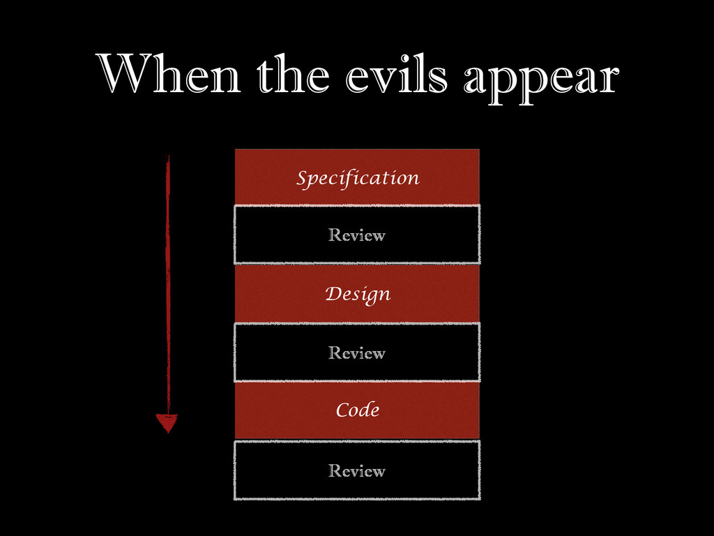 When the evils appear Specification Design Code...