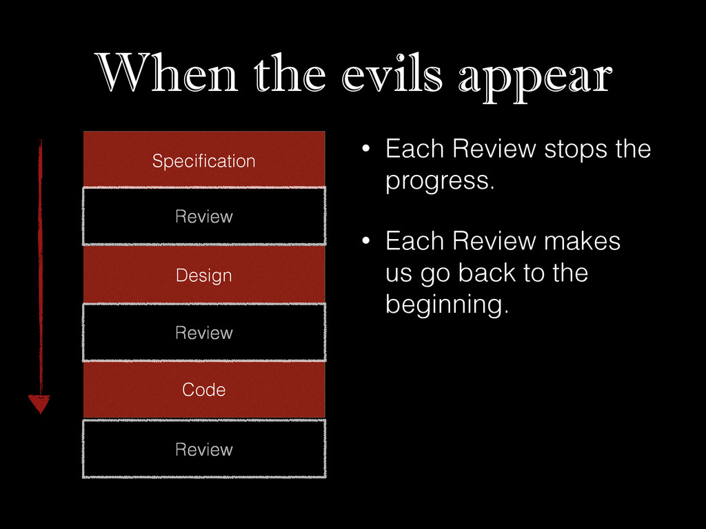 When the evils appear Specification Design Code ...