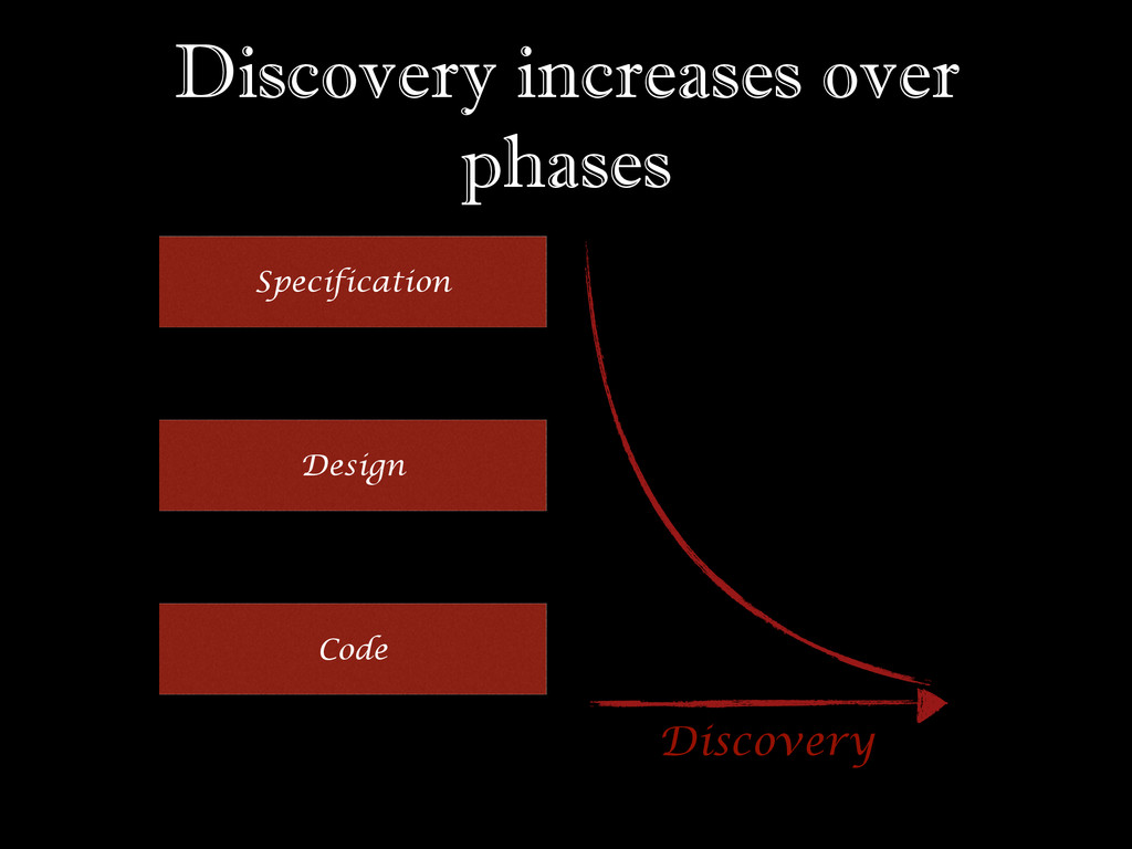 Discovery increases over phases Specification D...