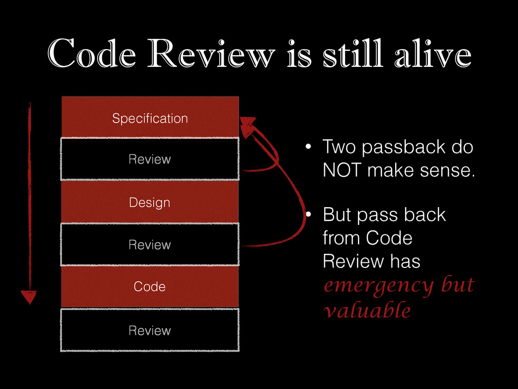 Code Review is still alive • Two passback do NO...